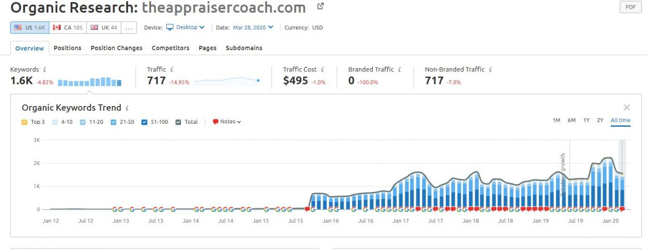 theappraise coach traffic 6 months graph scaled